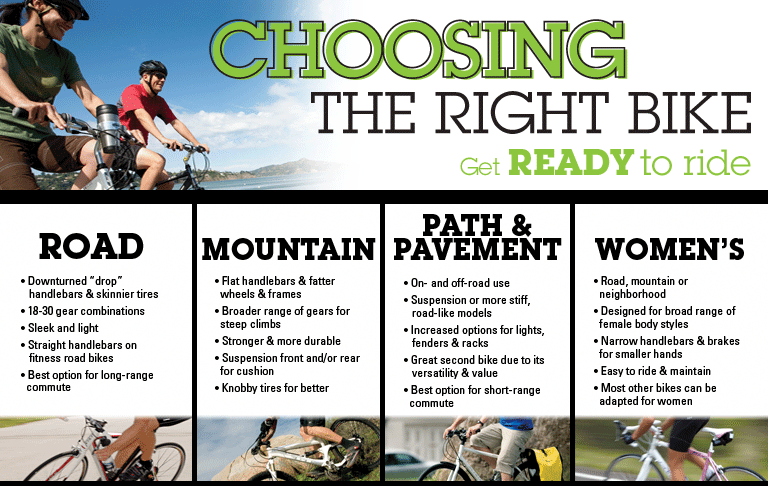 Choosing The Right Bicycle